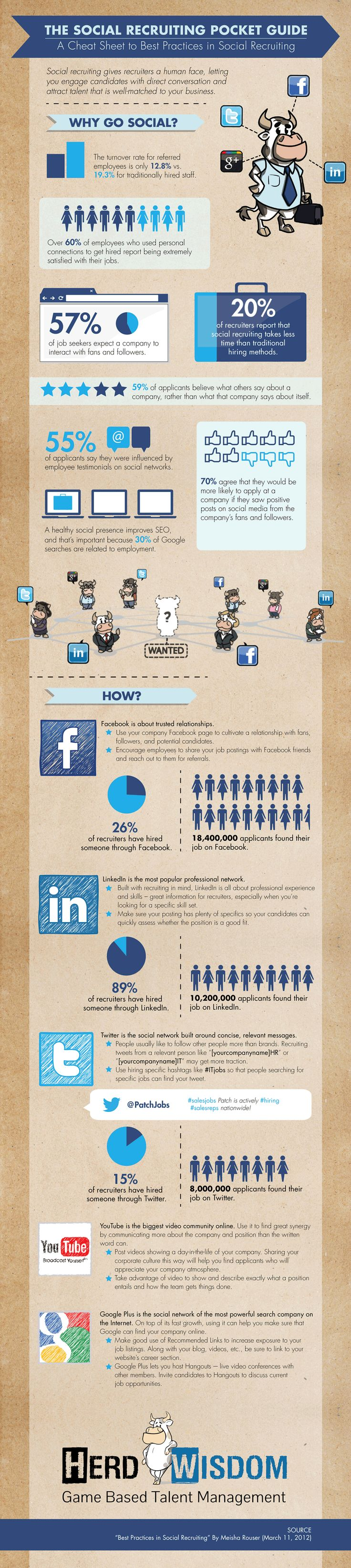 The Social Recruiting Pocket Guide [infographic]