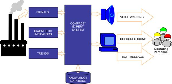 The principle of the COMPACS expert system operation