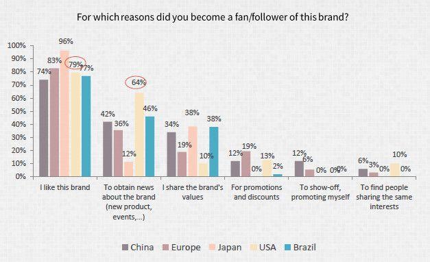 luxury marketing motivation - Google Search
