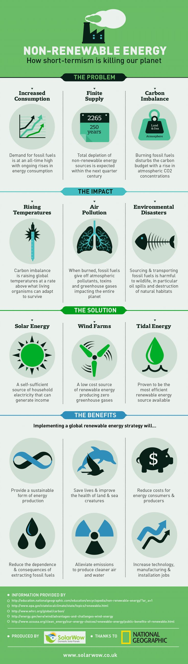 Fossil fuels currently drive around 90% of energy production levels. Latest figures suggest that our most plentiful resource, coal, has a maximum lifespan of 250 years, with oil and natural gas falling much shorter.  This infographic outlines how a dependence on fossil fuels is putting the long term future of our planet in jeopardy.