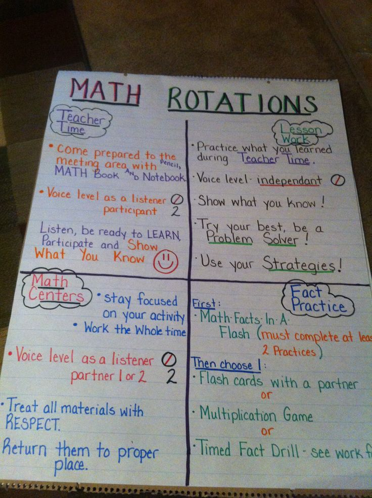 My Math Rotations Procedures Chart...I got the idea from here and changed it to fit my class-_