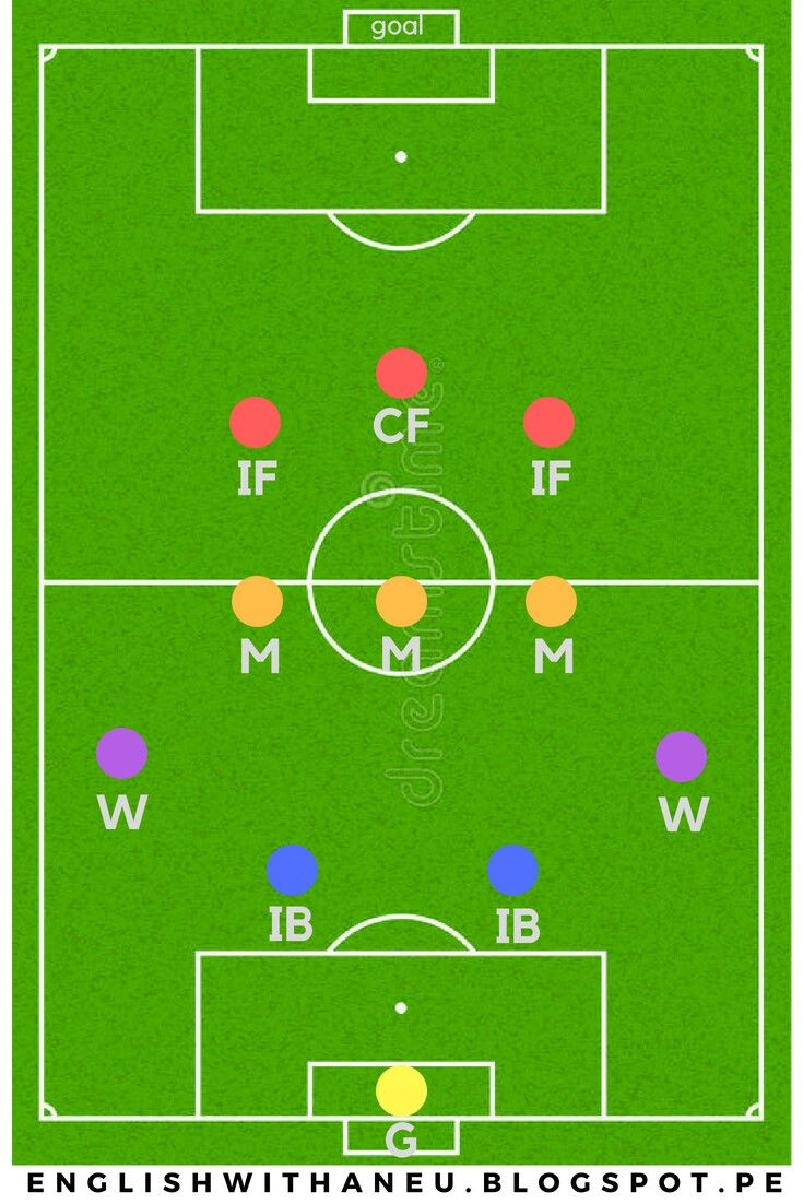 Football Positions In A Team Every Is Assigned To A Particular Position On The Pitch Do You Remember Whic Football Positions Vocabulary Do You Remember