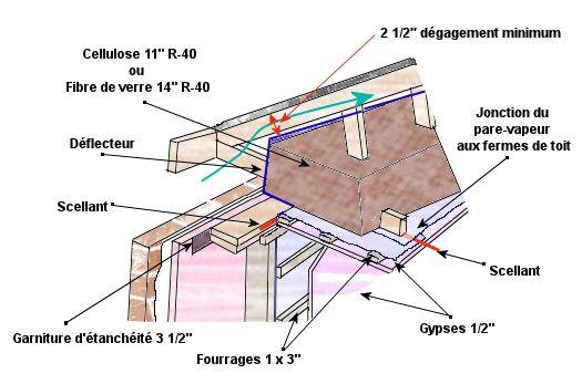 Isoler la toiture