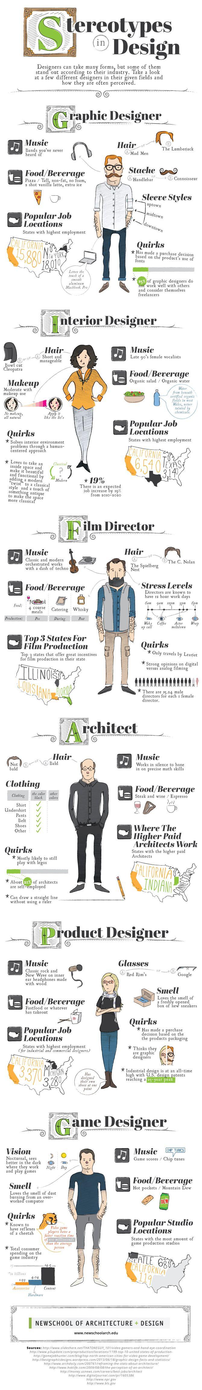 Simpática infografía de los estereotipos en varias ramas del diseño #infografia #diseño