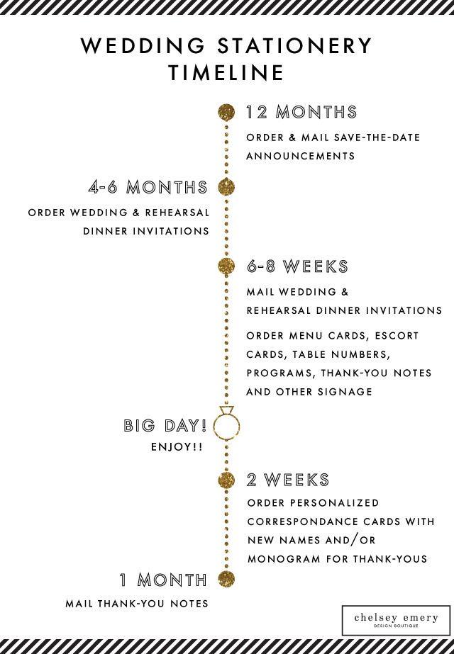 Wedding Stationery Timeline + Invitation Wording From Chelsey Emery