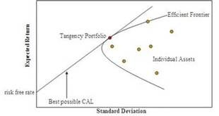 risk return graph modern portfolio theory - Bing images