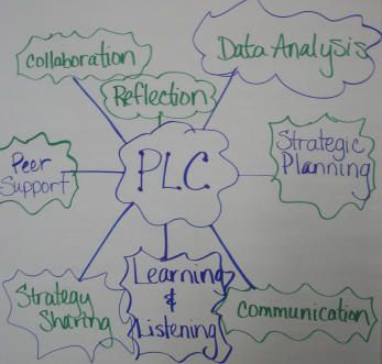 GRAPHIC ORGANIZER for PLC MEETINGS  Educational Leader Resources (FREE training materials, templates, short videos and tips from Rick DuFour)