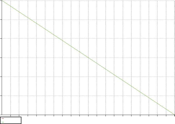 Burndown chart chart line chart agile
