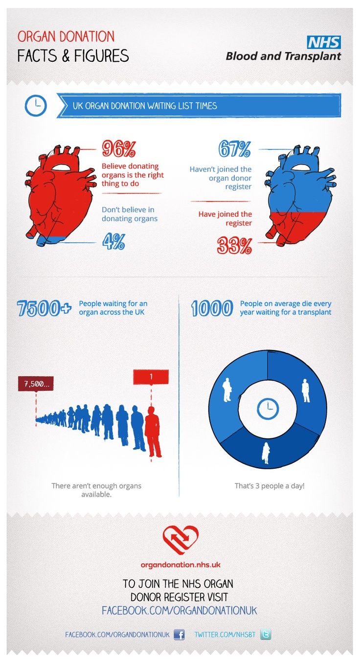 Facts and figures  http://www.nhsbt.nhs.uk/
