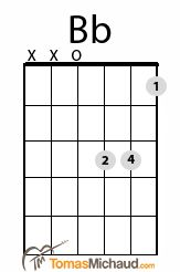 Bb Guitar Chord   http://tomasmichaud.com