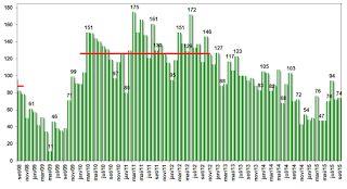 Fluxo cambial permaneceu positivo e registrou entradas líquidas de US$ 6,261 bilhões na quarta semana de outubro
