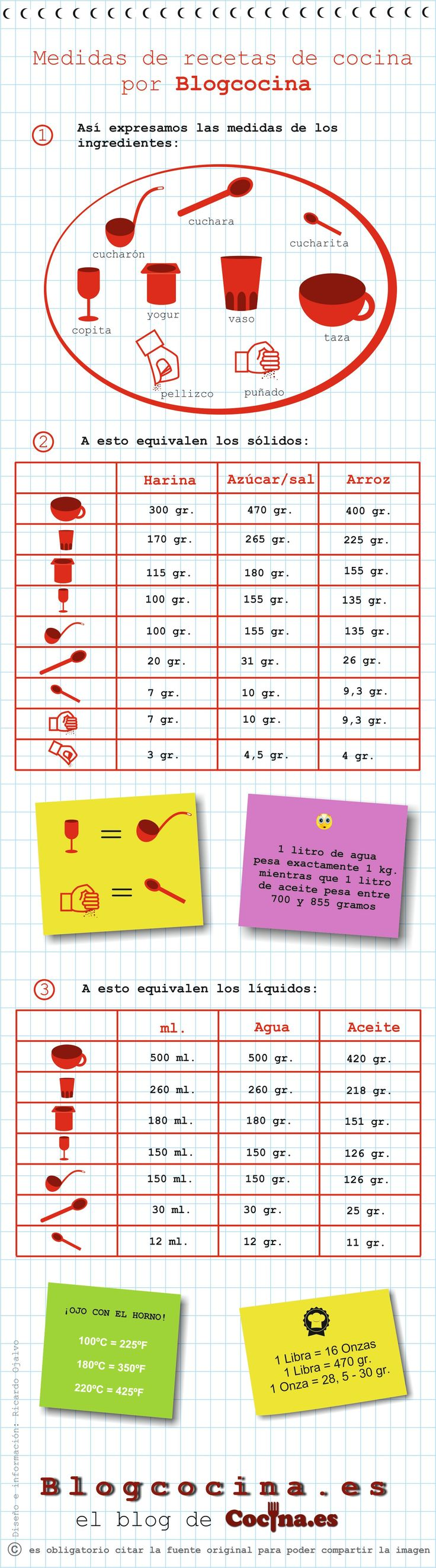 Tabla de equivalencias para cocina [Infografía] http://www.blogcocina.es/2013/03/14/tabla-de-equivalencias-para-cocina/