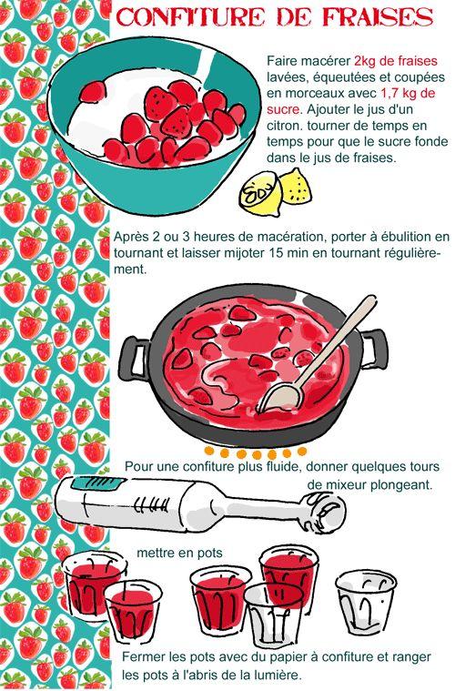 Confiture de fraises by Tambouille