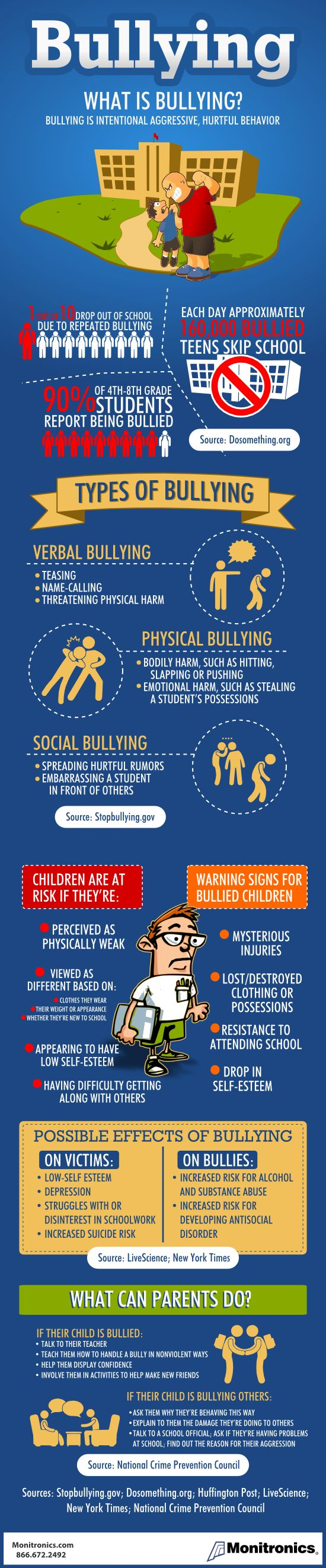 Bullying: what is bullying? Bullying is intentional aggressive, hurtful behavior! This month marks the eighth annual National Bullying Prevention Month – a campaign dedicated to educating and raising awareness of bullying and how it can be prevented. Bullying can ruin the lives of those affected and victims are often too scared or embarrassed to speak out. As a parent, carer or teacher, know how to spot the signs....