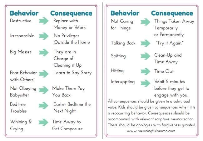 natural consequences for bad behavior