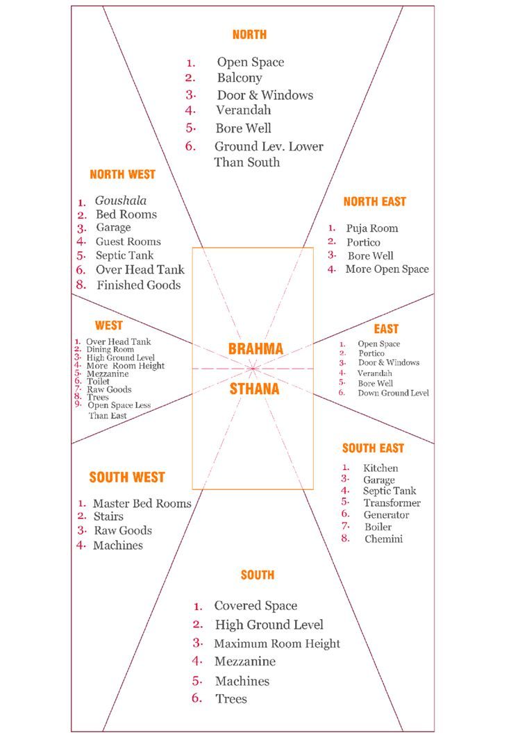 INTRODUCTION TO VASTU   INDIAN VASTU PLANS. Best 25  Vastu shastra ideas on Pinterest   Feng shui tips