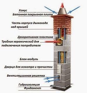 дымоход керамический для котла в частном доме