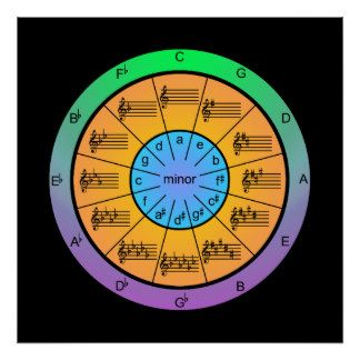 Musical Circle of Fifths Poster