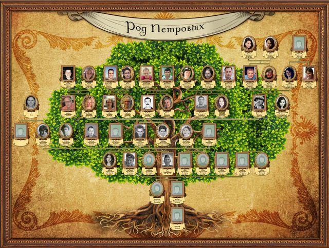 Генеалогическое древо бесплатно. Фамильное дерево семьи в подарок каждому покупателю Родословной книги