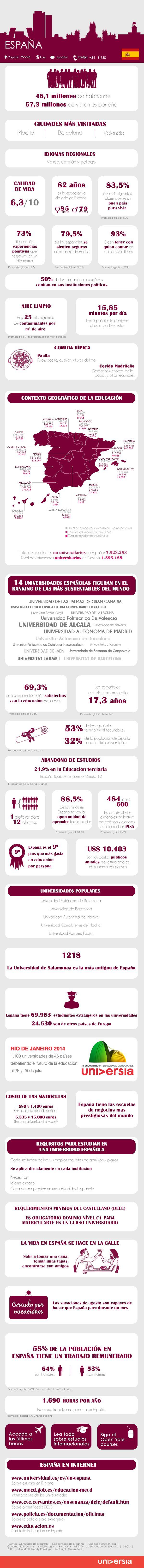 Infografia: 30 cosas a saber sobre España antes de instalarte a trabajar o estudiar