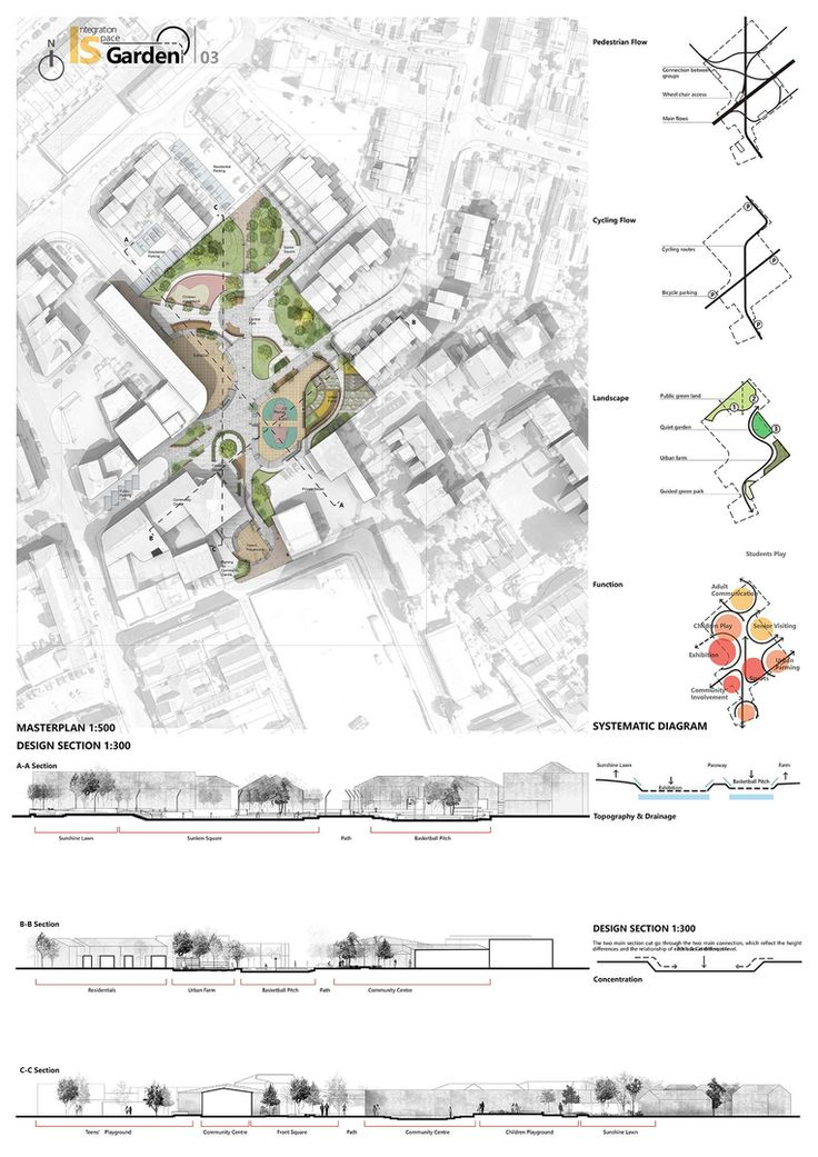 25 best ideas about urban planning on pinterest urban for Space architects and planners