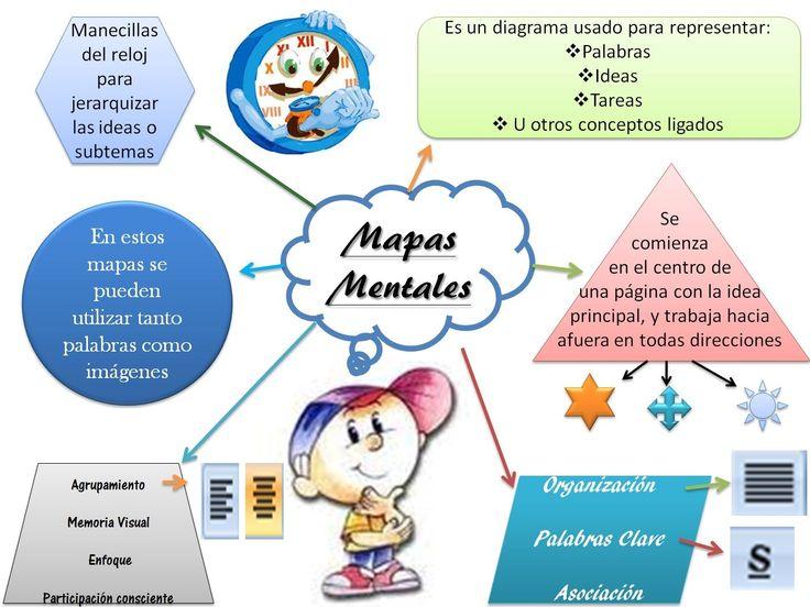 MapasMentalesComoAprovecharlosAula-Artículo-BlogGesvin