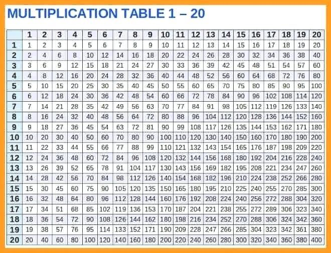 Precise Full Size 1 To 100 Tables Chart Multiplication Chart In