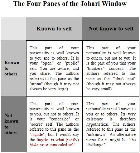 example of johari window Johari window • the johari window model is a simple and useful tool for illustrating and improving self-awareness, and mutual understanding between individuals within a group • the johari window model can also be used to assess and improve a group's relationship with other groups.
