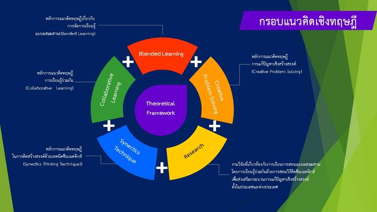 Conference Method of Teaching and Learning