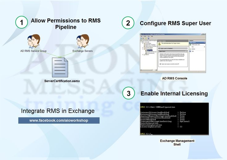 integrate rms with exhange 2010