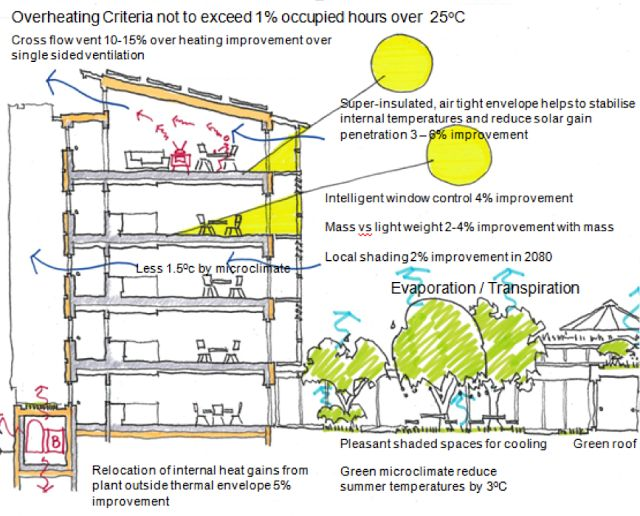 21 best Green Building images on Pinterest Green architecture - fresh construction blueprint reading certification