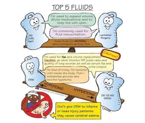 Choose your iv fluid