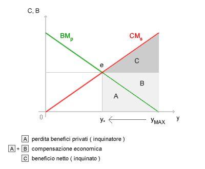 #economia #politica - Il teorema di Coase in poche righe. Secondo Ronald Coase ogni problema ambientale può essere risolto assegnando i diritti di proprietà sulle risorse naturali. http://www.okpedia.it/teorema_di_coase