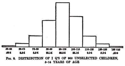 Chart of IQ Distributions on 1916 Stanford–Binet Test