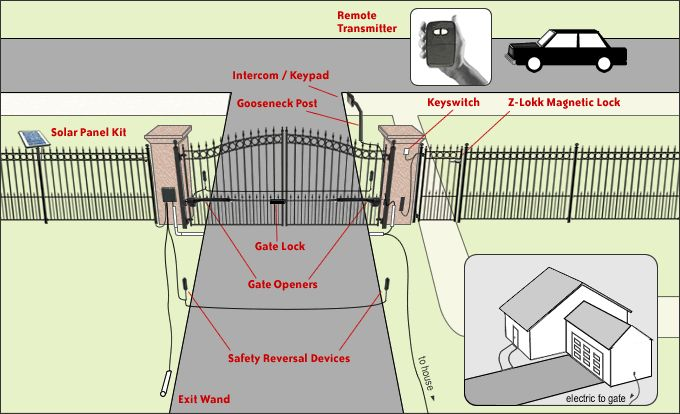Designing, Purchasing and Installing an Automatic Gate Opener for Your Driveway -Posted on 08/13/2011