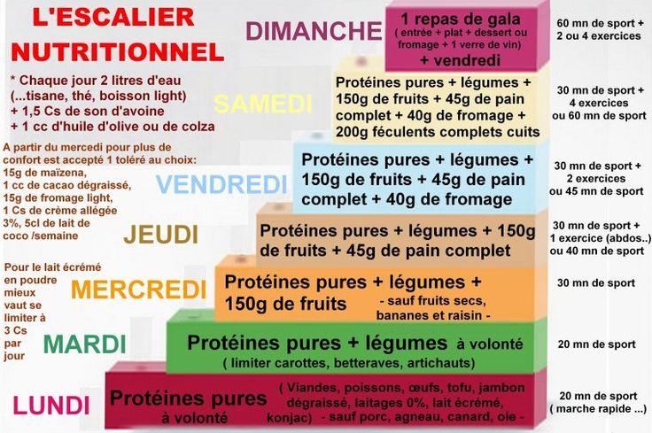 L'ESCALIER NUTRITIONNEL- METHODE DUKAN - ( POUR LES MAMANS )
