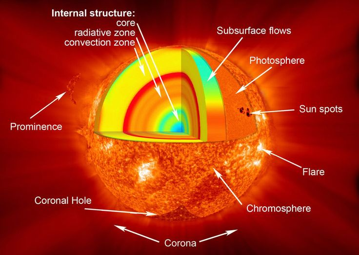 cycle of sun like solar system - photo #10