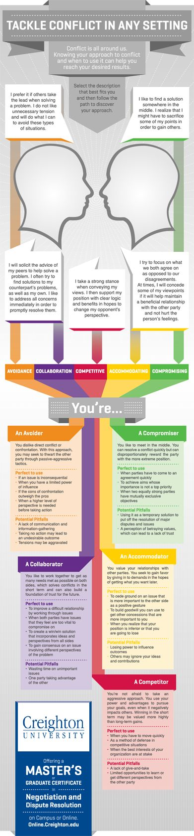 Conflict and disagreements are inevitable. This infographic serves as a tool for identifying your conflict management style, the pitfalls, and when it would be appropriate to use. It can be useful in resolving conflict and reaching desired results.The major categories are avoidance, collaboration, competitive, accommodating, and compromising.