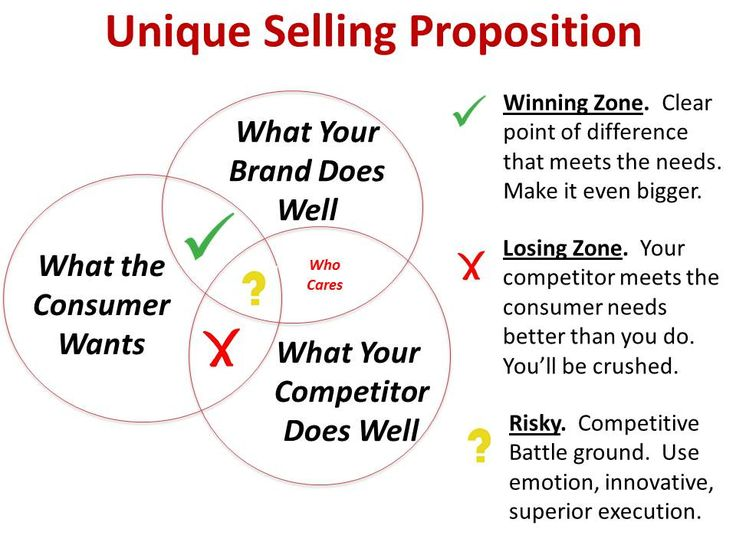 How to develop winning claims for your brands?