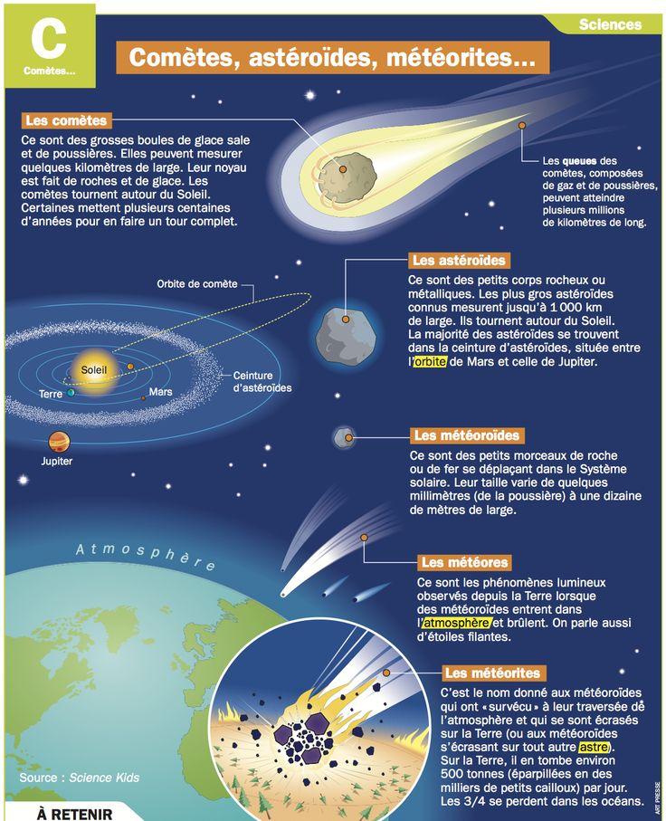 Fiche exposés : Comètes, astéroïdes, météorites...                                                                                                                                                                                 Plus