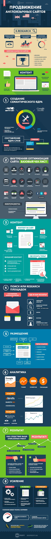 Инфографика: Продвижение англоязычных сайтов
