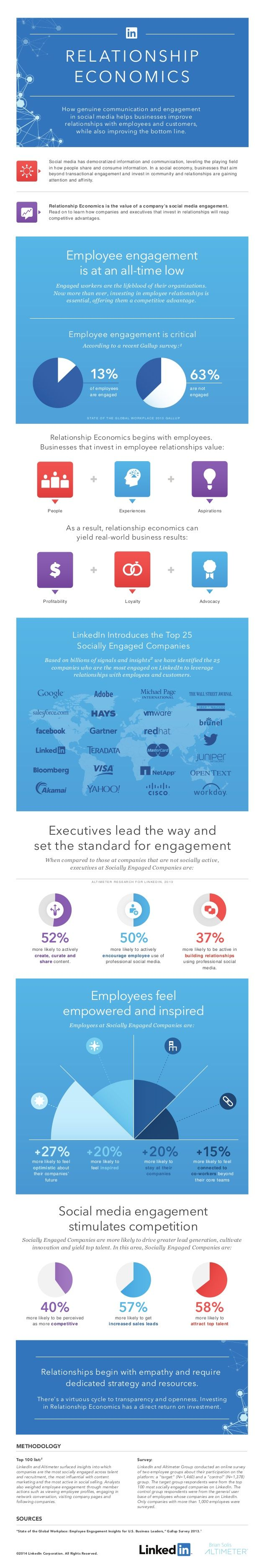 Top 25 Most Socially Engaged Companies