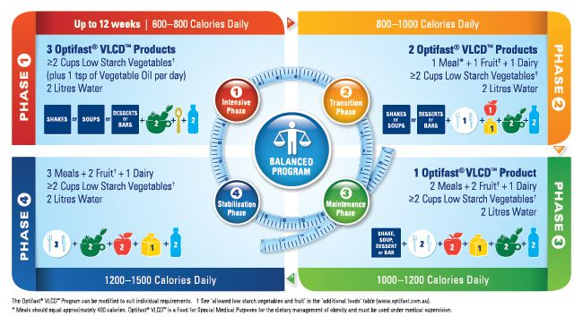 Infographic of the 4 Optifast Phases | Very low calorie ...