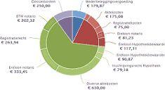 Spaargids, de beste spaarrekeningen, kasbons, termijnrekeningen, levensverzekeringen, hypotheek en autoleningen.