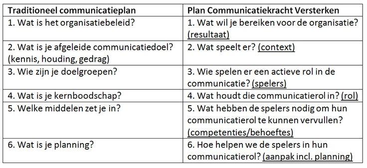 Over de nieuwe rol van communicatie-adviseurs. Dit mag je van ons verwachten :)  http://www.decommunicatiedesk.nl/artikel/-/marketing_artikel/513927/Handvatten+voor+de+nieuwe+communicatieprofessional?p_p_auth=C9ziNDmC