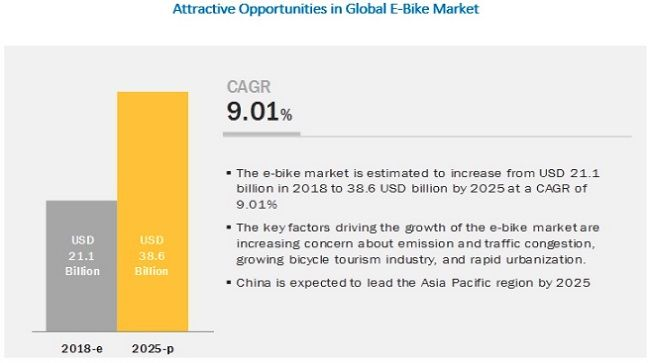 E Bike Market Worth 38 6 Billion By 2025 Exclusive Report By