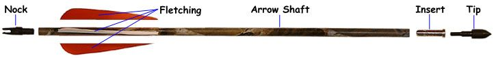 Guide to Arrow