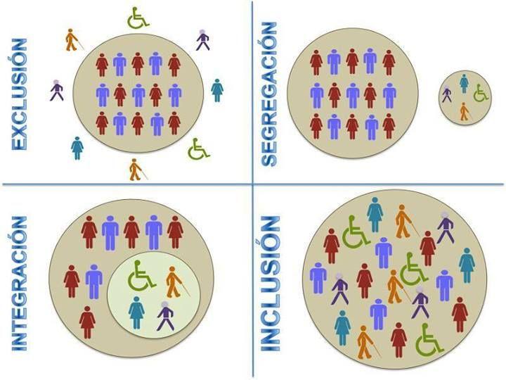 infográfico genial para explicar as diferenças entre exclusão, segregação, interação e inclusão!