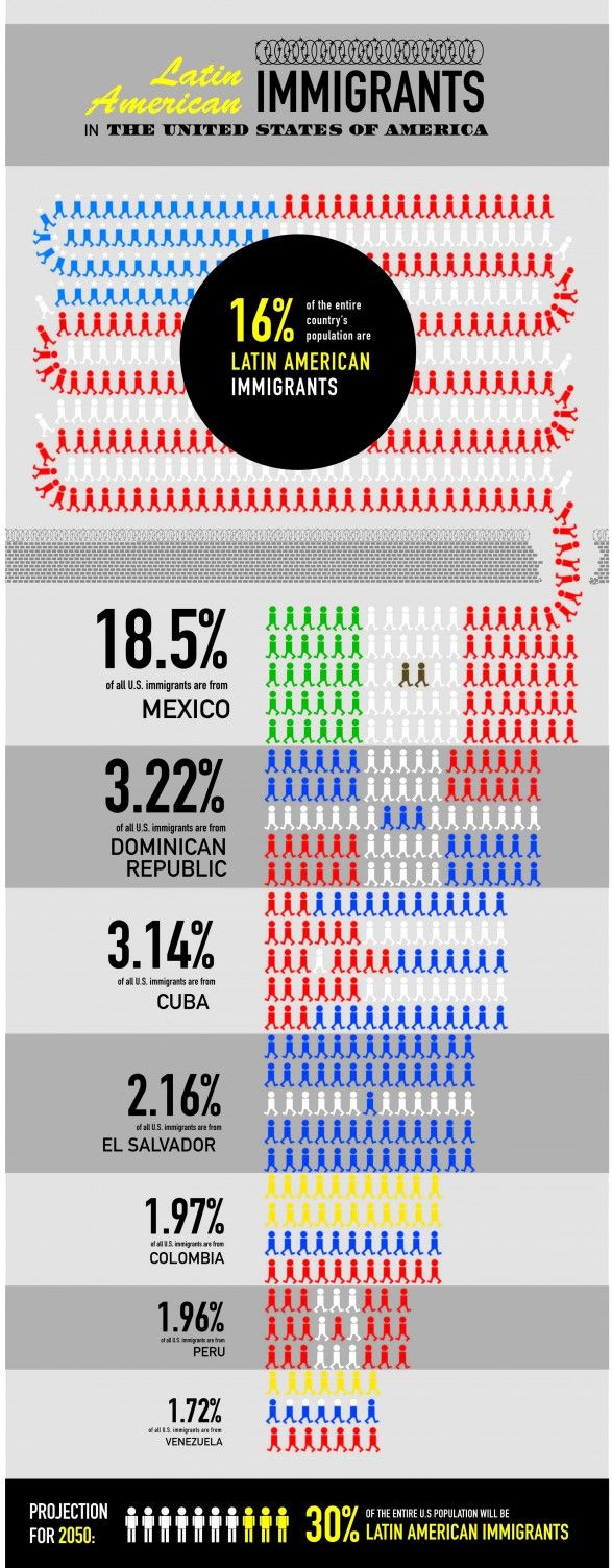 Latin American immigrants in the United States… Latinos are here to STAY! Some out there need to get over it already… America is and ALWAYS has been a bilingual country… Don't believe me? Then study the history of the American Southwest aka former Northern Mexico… Oh and not on this list are Puerto Ricans who technically are BOTH Latin American AND American… English Only my nalgas… Solo digo