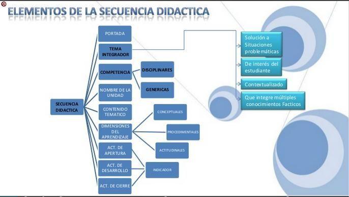 Elementos de la Secuencia Didáctica   #Presentación #Educación